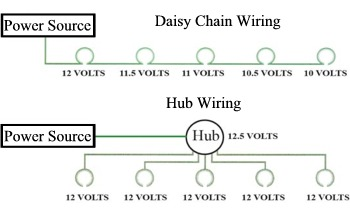 Landscape Wiring Hub system